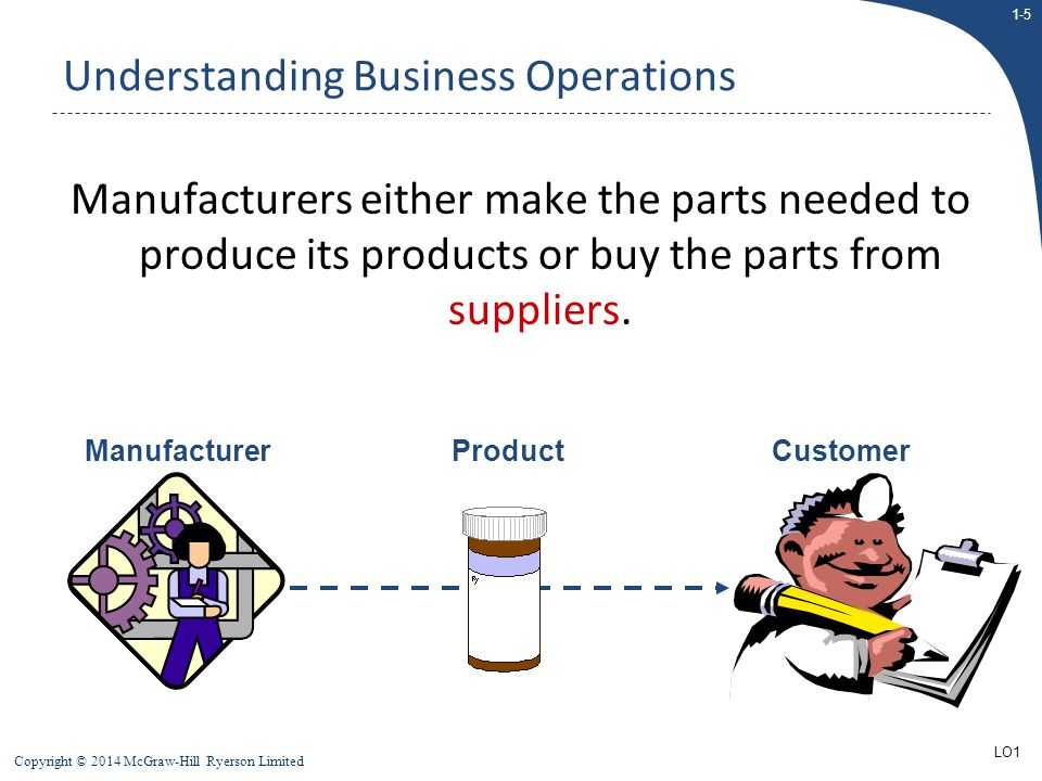 1-5 Copyright © 2014 McGraw-Hill Ryerson Limited Manufacturers either make the parts needed to produce its products or buy the parts from suppliers. M
