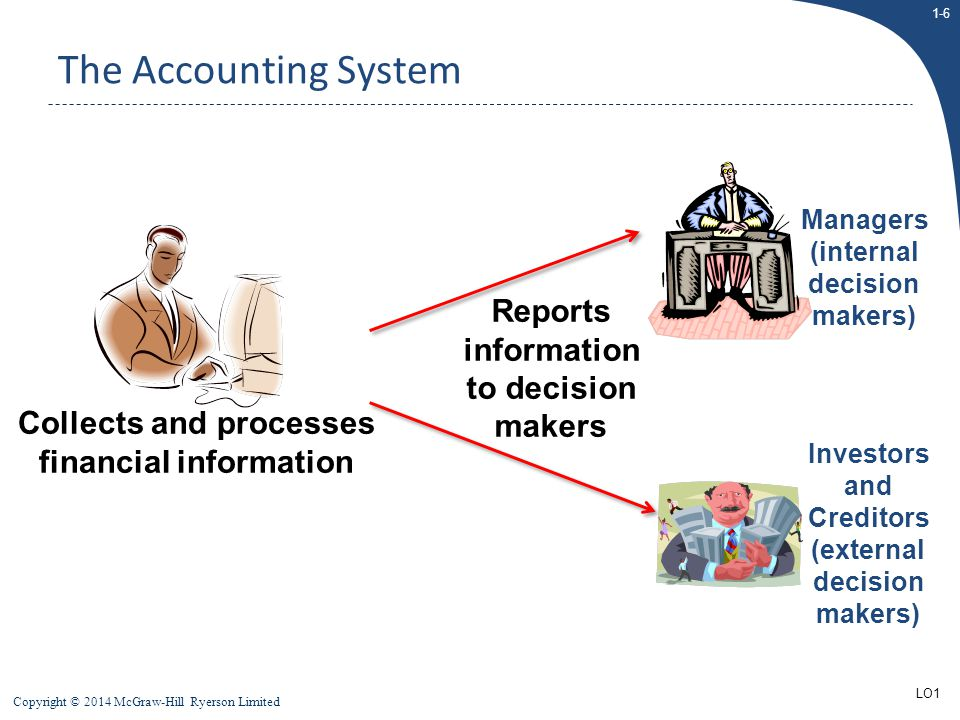 1-6 Copyright © 2014 McGraw-Hill Ryerson Limited The Accounting System Collects and processes financial information Reports information to decision ma
