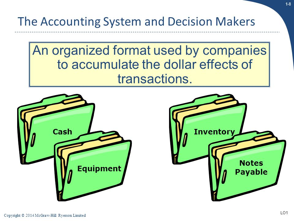 1-39 Copyright © 2014 McGraw-Hill Ryerson Limited To ensure the accuracy of the company's financial information, management:  Maintains a system of controls.