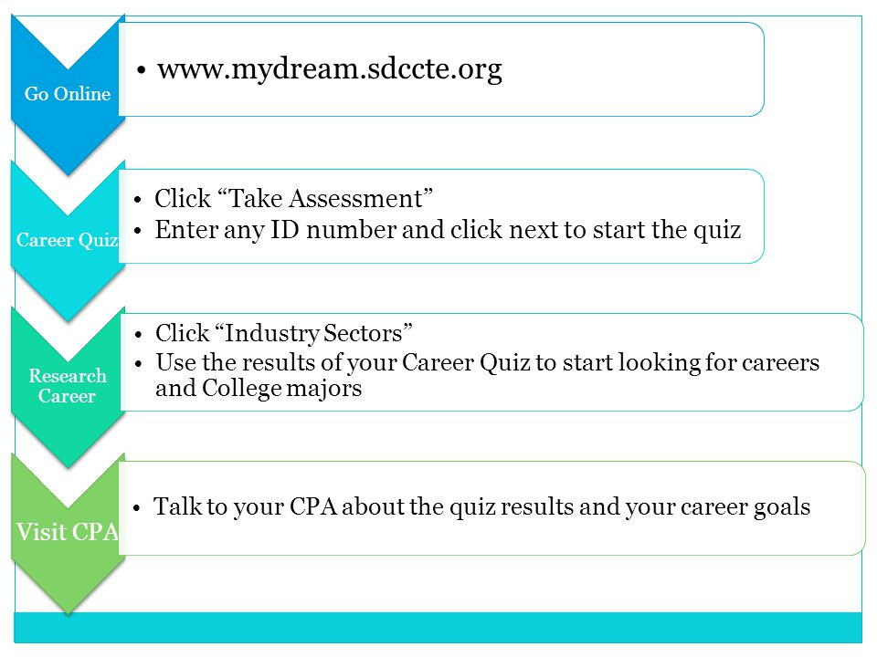 Go Online www.mydream.sdccte.org Career Quiz Click Take Assessment Enter any ID number and click next to start the quiz Research Career Click Industry Sectors Use the results of your Career Quiz to start looking for careers and College majors Visit CPA Talk to your CPA about the quiz results and your career goals
