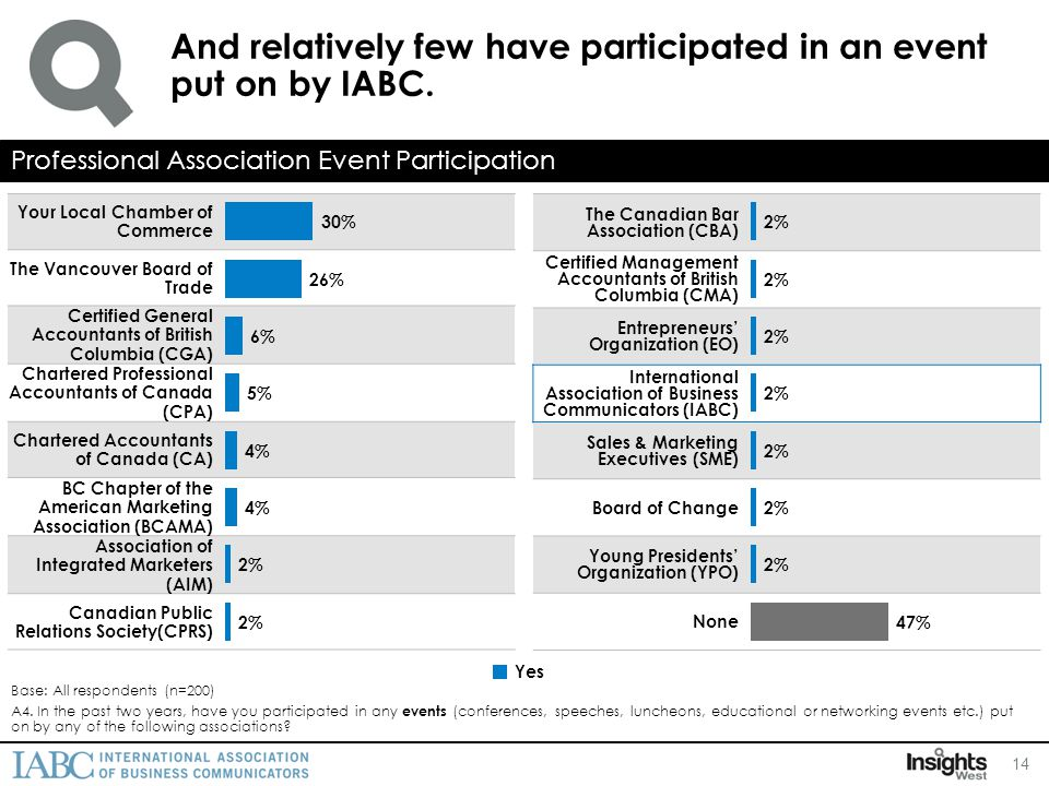 And relatively few have participated in an event put on by IABC.
