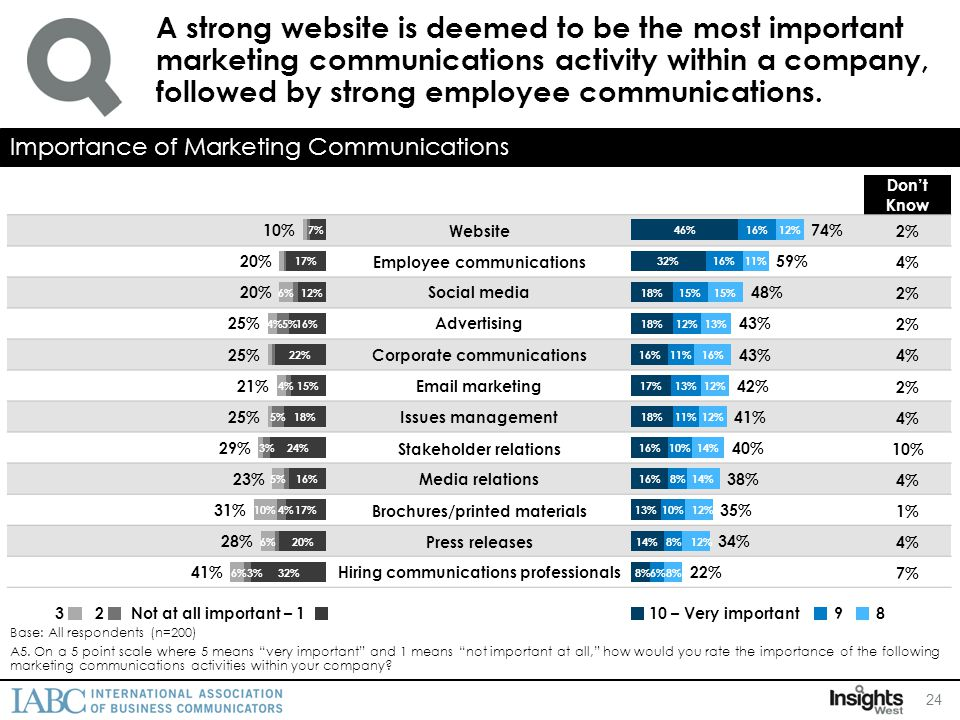 A strong website is deemed to be the most important marketing communications activity within a company, followed by strong employee communications.