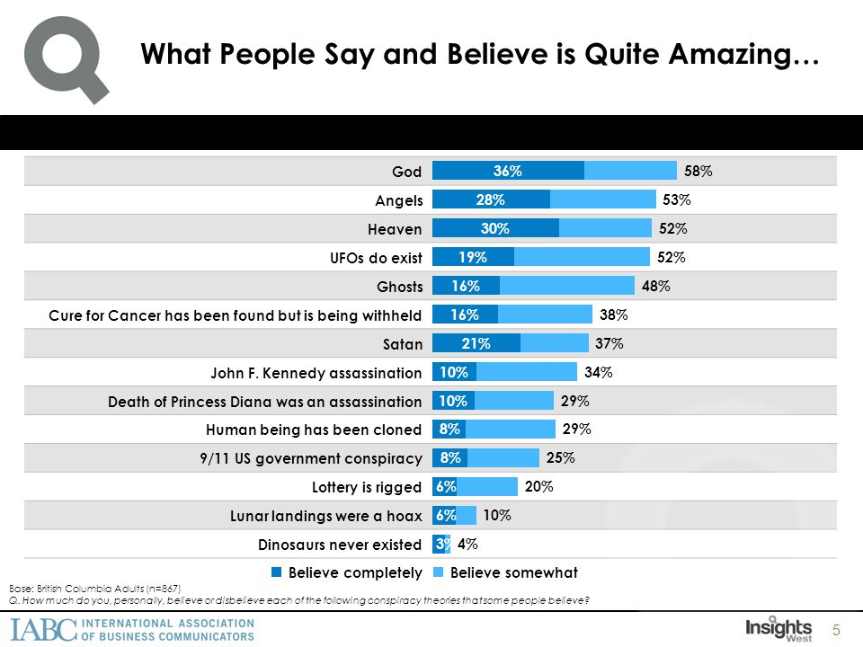 Top 10 Findings 6 1)Awareness/Familiarity of IABC is low: only half of business leaders are aware of IABC, and familiarity is even lower.