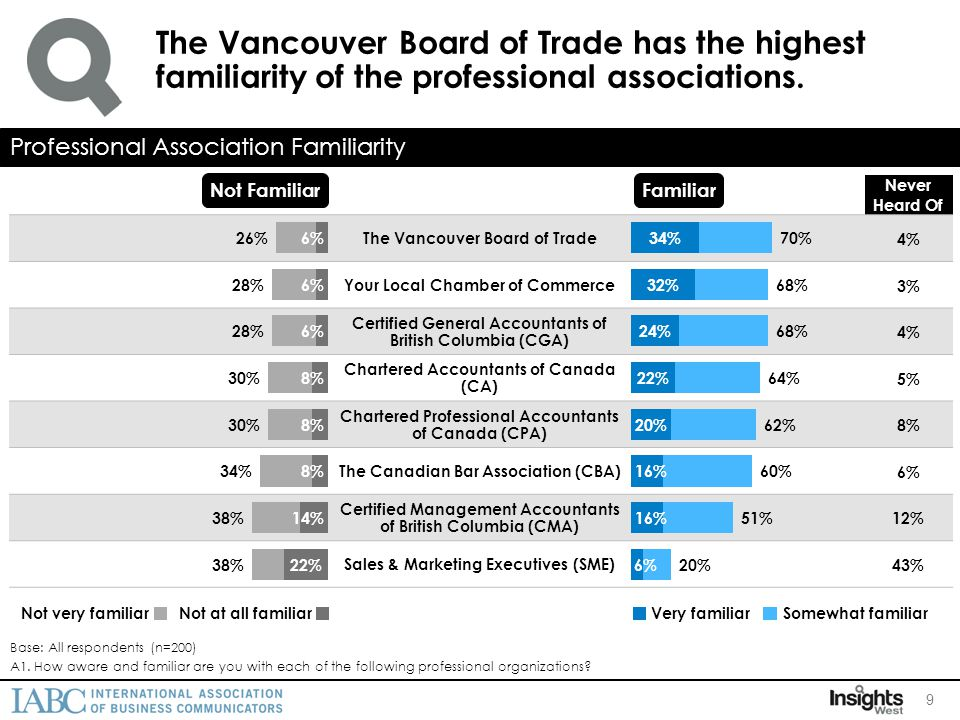 Just over half of business leaders in BC are aware of IABC.