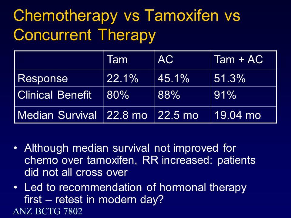 Chemotherapy vs Tamoxifen vs Concurrent Therapy TamACTam + AC Response22.1%45.1%51.3% Clinical Benefit80%88%91% Median Survival22.8 mo22.5 mo19.04 mo
