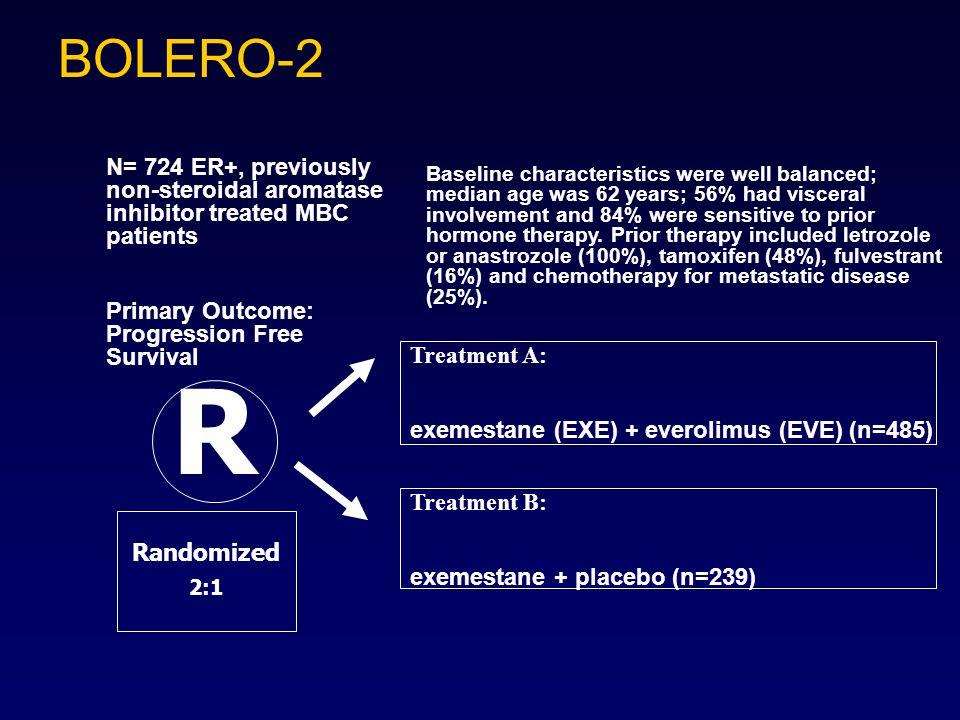 R Treatment A: exemestane (EXE) + everolimus (EVE) (n=485) Treatment B: exemestane + placebo (n=239) Randomized 2:1 N= 724 ER+, previously non-steroid