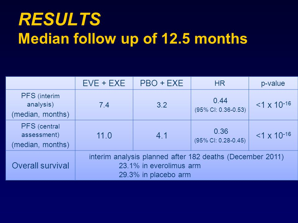 RESULTS Median follow up of 12.5 months
