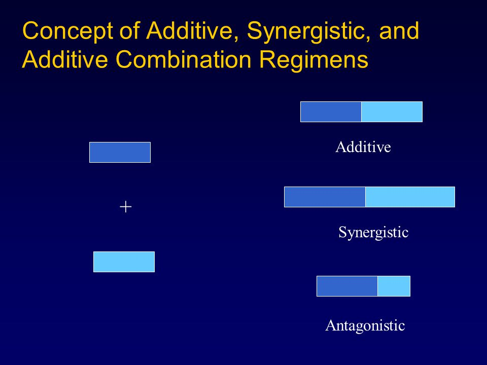 Additive Synergistic Antagonistic Concept of Additive, Synergistic, and Additive Combination Regimens +