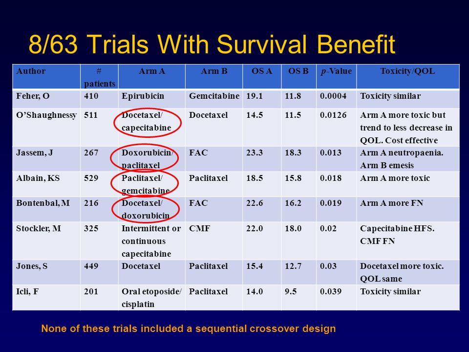 Author # patients Arm AArm BOS AOS Bp-ValueToxicity/QOL Feher, O410EpirubicinGemcitabine19.111.80.0004Toxicity similar O'Shaughnessy511 Docetaxel/ cap