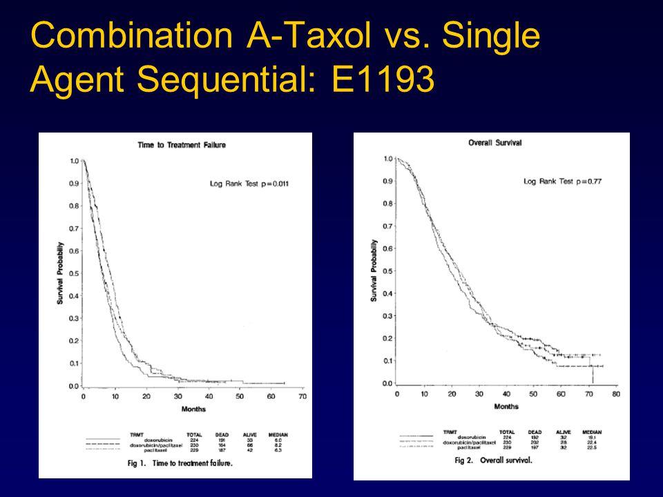 Combination A-Taxol vs. Single Agent Sequential: E1193