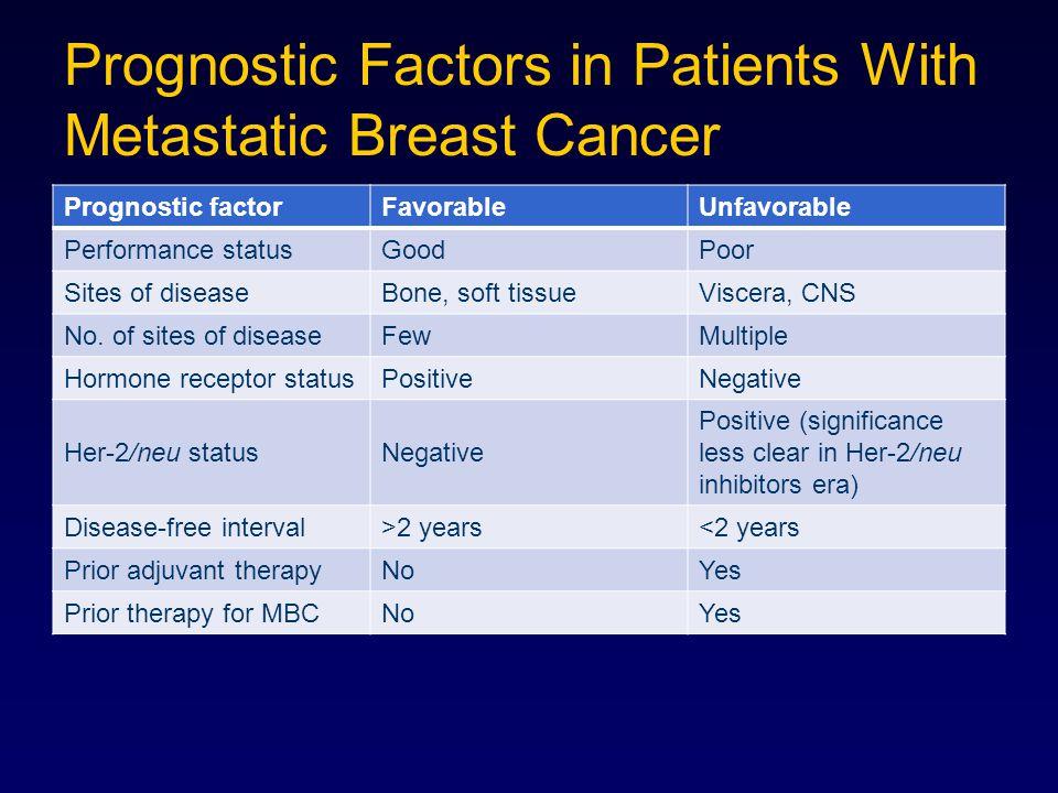 Prognostic Factors in Patients With Metastatic Breast Cancer Prognostic factorFavorableUnfavorable Performance statusGoodPoor Sites of diseaseBone, so