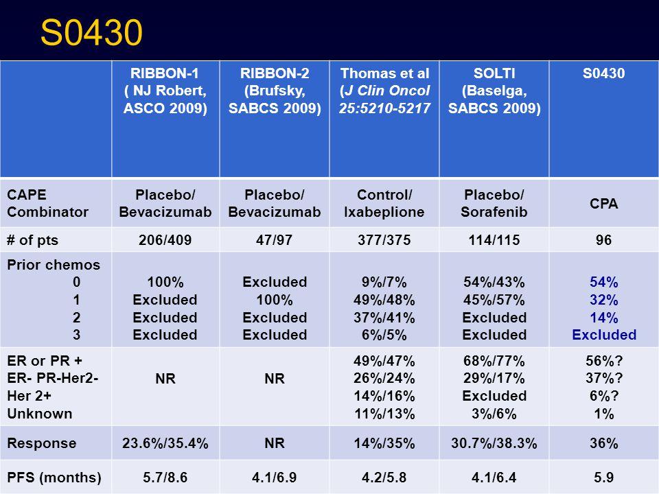 S0430 RIBBON-1 ( NJ Robert, ASCO 2009) RIBBON-2 (Brufsky, SABCS 2009) Thomas et al (J Clin Oncol 25:5210-5217 SOLTI (Baselga, SABCS 2009) S0430 CAPE C