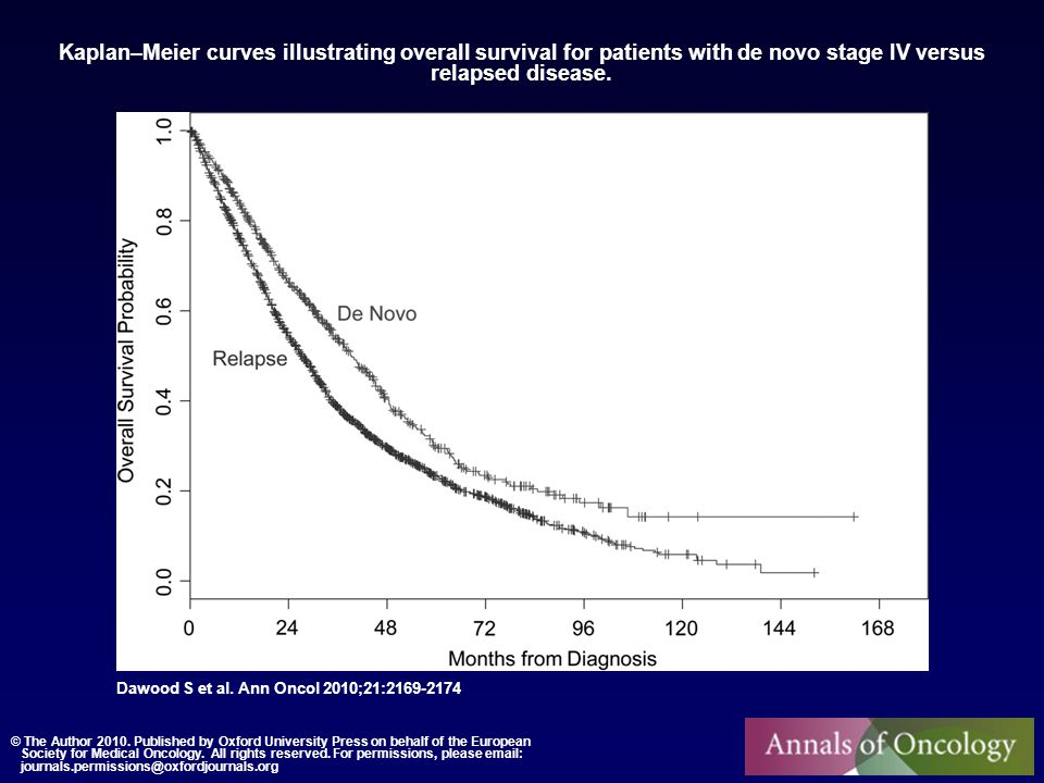 Kaplan–Meier curves illustrating overall survival for patients with de novo stage IV versus relapsed disease. Dawood S et al. Ann Oncol 2010;21:2169-2