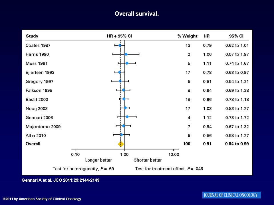 Overall survival. Gennari A et al. JCO 2011;29:2144-2149 ©2011 by American Society of Clinical Oncology