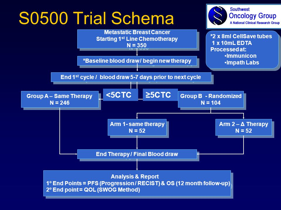 S0500 Trial Schema Metastatic Breast Cancer Starting 1 st Line Chemotherapy N = 350 Metastatic Breast Cancer Starting 1 st Line Chemotherapy N = 350 E