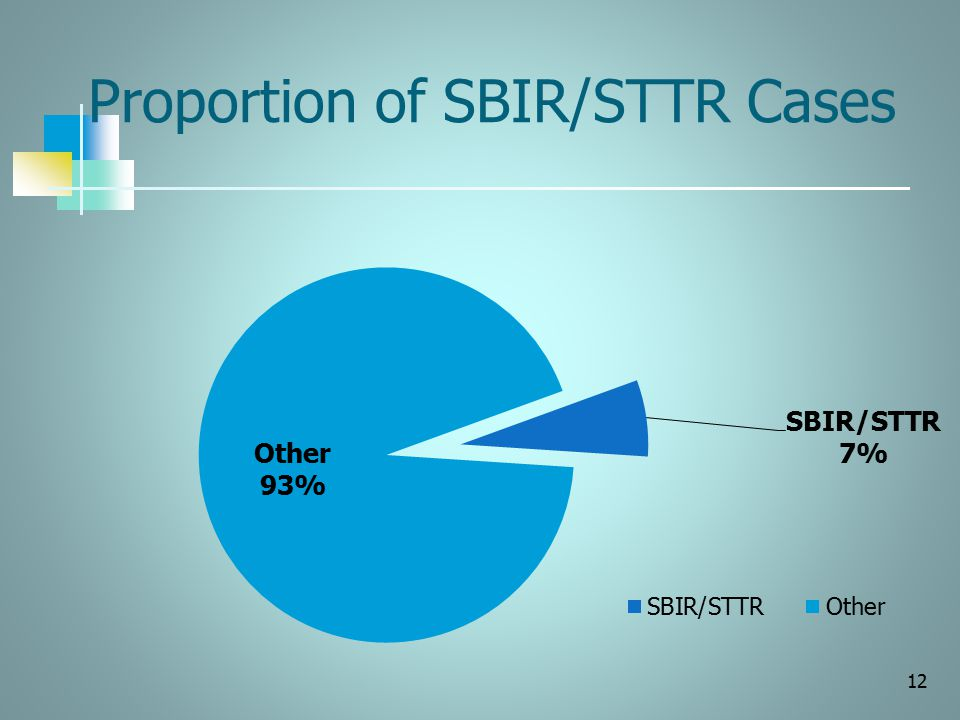 Proportion of SBIR/STTR Cases 12