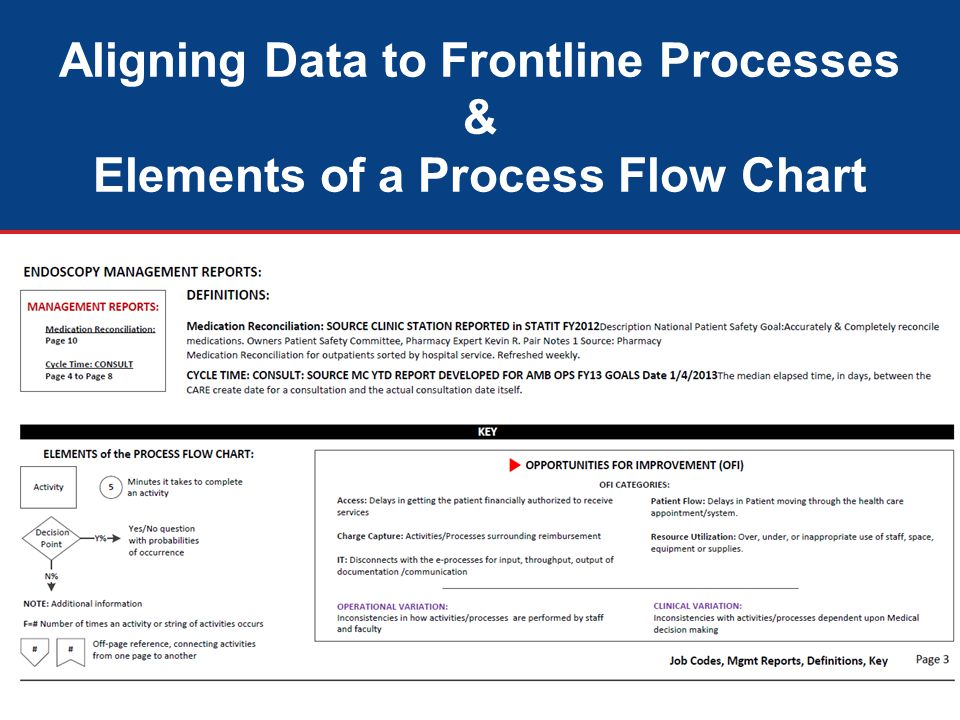 Aligning Data to Frontline Processes & Elements of a Process Flow Chart
