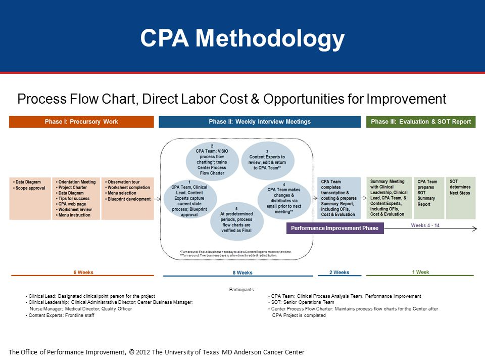 The Office of Performance Improvement, © 2012 The University of Texas MD Anderson Cancer Center Process Flow Chart, Direct Labor Cost & Opportunities for Improvement CPA Methodology Participants: Clinical Lead: Designated clinical point person for the project CPA Team: Clinical Process Analysis Team, Performance Improvement Clinical Leadership: Clinical Administrative Director; Center Business Manager; SOT: Senior Operations Team Nurse Manager; Medical Director; Quality Officer Center Process Flow Charter: Maintains process flow charts for the Center after Content Experts: Frontline staff CPA Project is completed Performance Improvement Phase Weeks 4 - 14