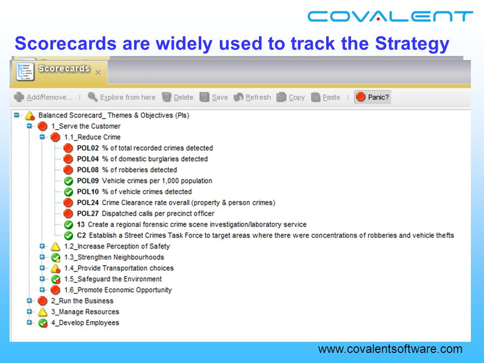 www.covalentsoftware.com Scorecards are widely used to track the Strategy