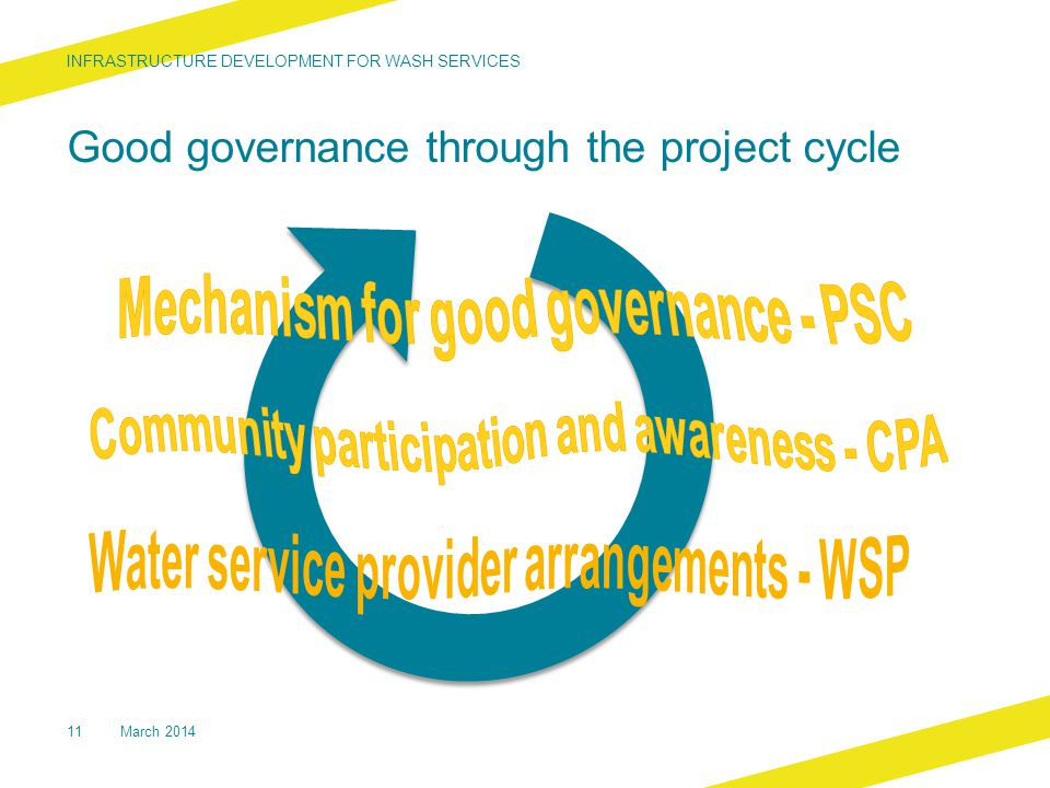 Good governance through the project cycle INFRASTRUCTURE DEVELOPMENT FOR WASH SERVICES 11March 2014