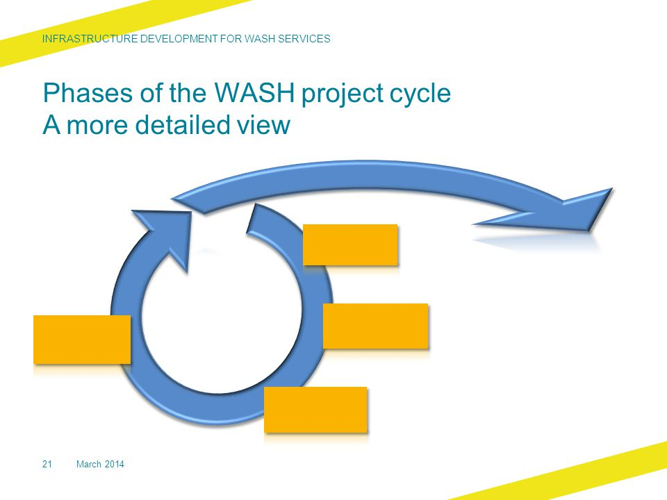 Phases of the WASH project cycle A more detailed view INFRASTRUCTURE DEVELOPMENT FOR WASH SERVICES 21March 2014