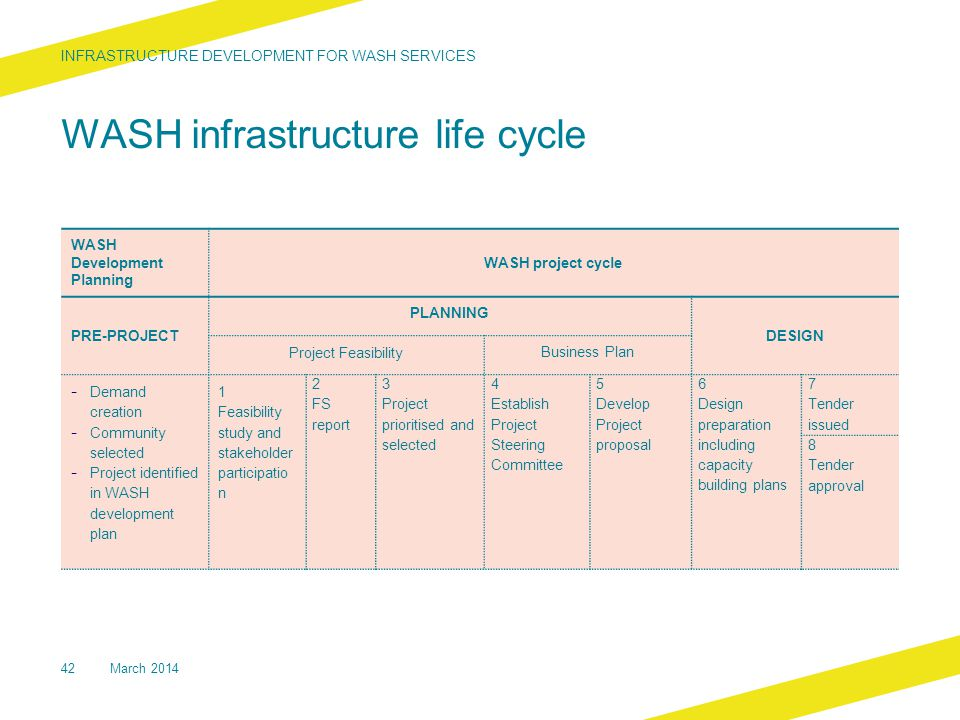 WASH infrastructure life cycle Development planning, WASH project cycle (Planning and Design Phases) INFRASTRUCTURE DEVELOPMENT FOR WASH SERVICES 42 WASH Development Planning WASH project cycle PRE-PROJECT PLANNING DESIGN Project Feasibility Business Plan - Demand creation - Community selected - Project identified in WASH development plan 1 Feasibility study and stakeholder participatio n 2 FS report 3 Project prioritised and selected 4 Establish Project Steering Committee 5 Develop Project proposal 6 Design preparation including capacity building plans 7 Tender issued 8 Tender approval March 2014