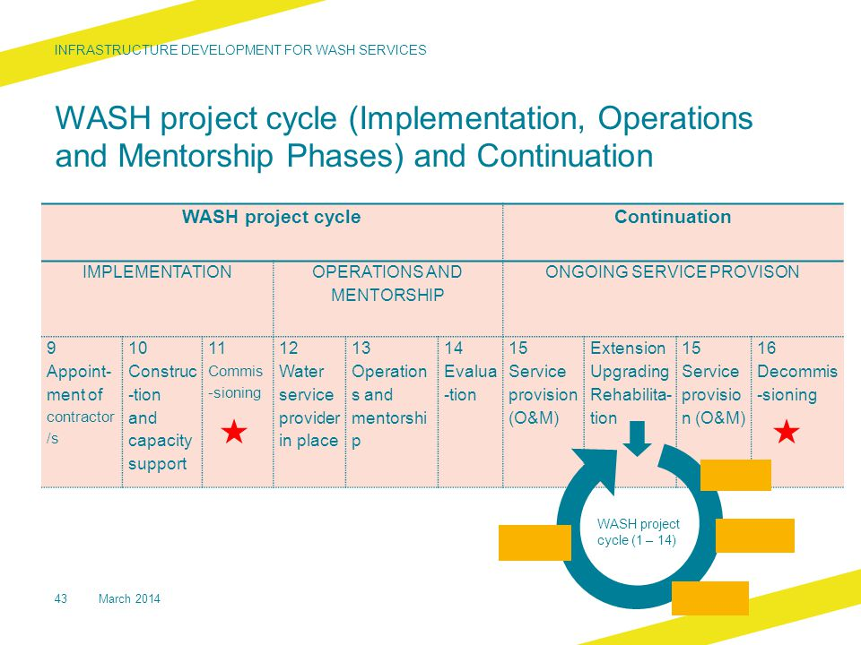 WASH project cycle (Implementation, Operations and Mentorship Phases) and Continuation INFRASTRUCTURE DEVELOPMENT FOR WASH SERVICES 43 WASH project cycle Continuation IMPLEMENTATION OPERATIONS AND MENTORSHIP ONGOING SERVICE PROVISON 9 Appoint- ment of contractor /s 10 Construc -tion and capacity support 11 Commis -sioning 12 Water service provider in place 13 Operation s and mentorshi p 14 Evalua -tion 15 Service provision (O&M) Extension Upgrading Rehabilita- tion 15 Service provisio n (O&M) 16 Decommis -sioning WASH project cycle (1 – 14) March 2014