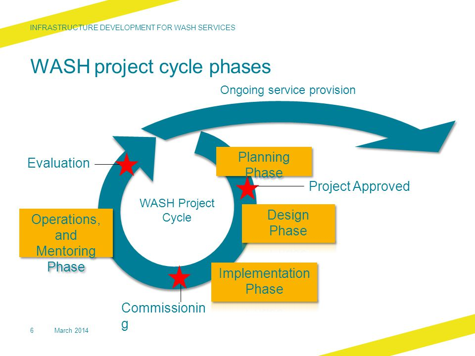 WASH project cycle phases INFRASTRUCTURE DEVELOPMENT FOR WASH SERVICES 6 Commissionin g Evaluation Ongoing service provision Project Approved WASH Pro