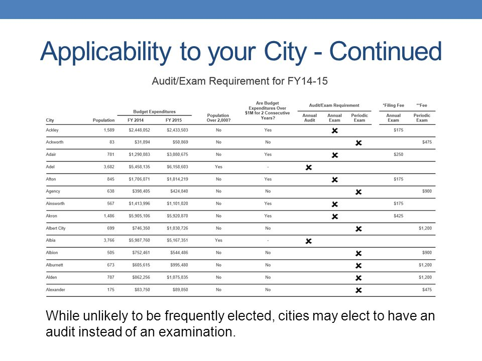 Applicability to your City - Continued While unlikely to be frequently elected, cities may elect to have an audit instead of an examination.