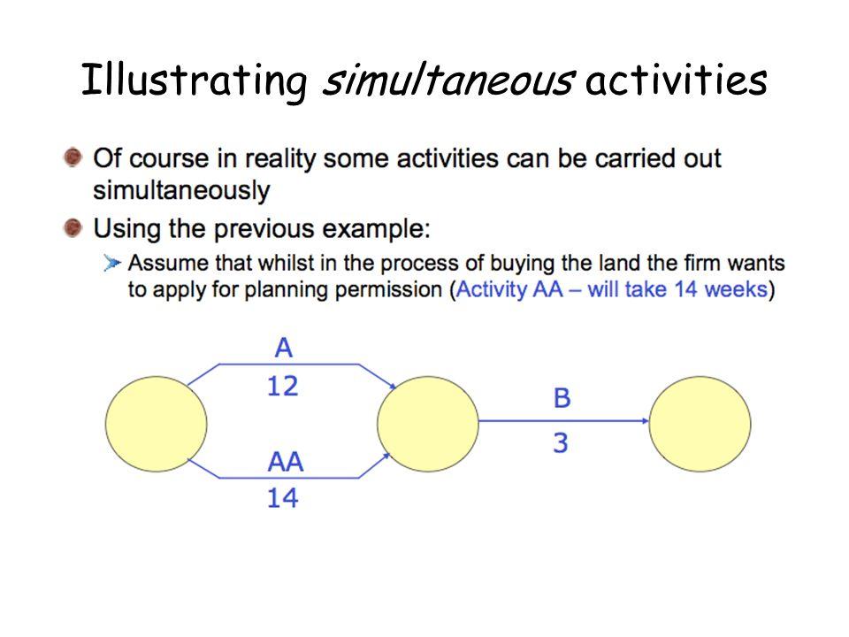 Illustrating simultaneous activities