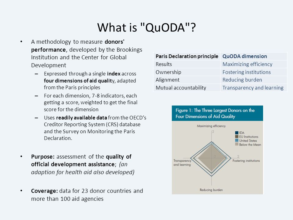 What is QuODA .