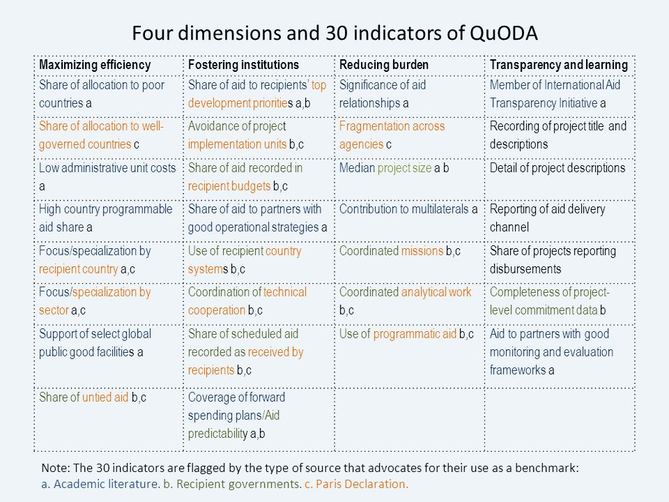 Four dimensions and 30 indicators of QuODA Maximizing efficiencyFostering institutionsReducing burdenTransparency and learning Share of allocation to poor countries a Share of aid to recipients' top development priorities a,b Significance of aid relationships a Member of International Aid Transparency Initiative a Share of allocation to well- governed countries c Avoidance of project implementation units b,c Fragmentation across agencies c Recording of project title and descriptions Low administrative unit costs a Share of aid recorded in recipient budgets b,c Median project size a bDetail of project descriptions High country programmable aid share a Share of aid to partners with good operational strategies a Contribution to multilaterals a Reporting of aid delivery channel Focus/specialization by recipient country a,c Use of recipient country systems b,c Coordinated missions b,c Share of projects reporting disbursements Focus/specialization by sector a,c Coordination of technical cooperation b,c Coordinated analytical work b,c Completeness of project- level commitment data b Support of select global public good facilities a Share of scheduled aid recorded as received by recipients b,c Use of programmatic aid b,c Aid to partners with good monitoring and evaluation frameworks a Share of untied aid b,cCoverage of forward spending plans/Aid predictability a,b Note: The 30 indicators are flagged by the type of source that advocates for their use as a benchmark: a.