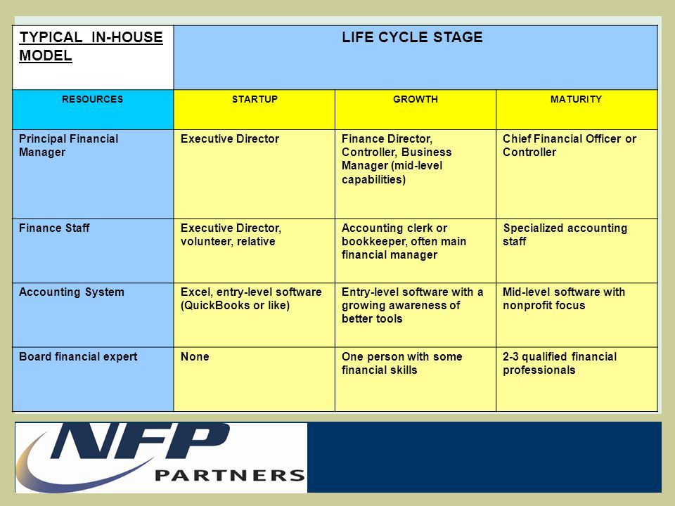 TYPICAL IN-HOUSE MODEL LIFE CYCLE STAGE RESOURCESSTARTUPGROWTHMATURITY Principal Financial Manager Executive DirectorFinance Director, Controller, Bus
