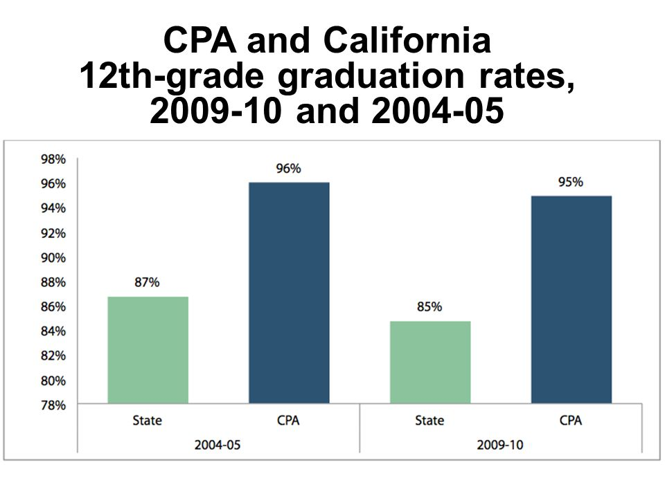 CPA and California 12th-grade graduation rates, 2009-10 and 2004-05