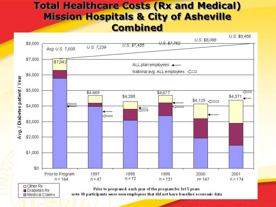 Total Healthcare Costs (Rx and Medical) Mission Hospitals & City of Asheville Combined