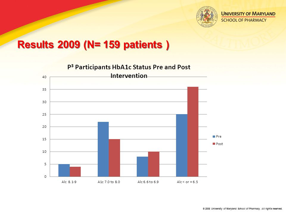 © 2006 University of Maryland School of Pharmacy. All rights reserved. Results 2009 (N= 159 patients )