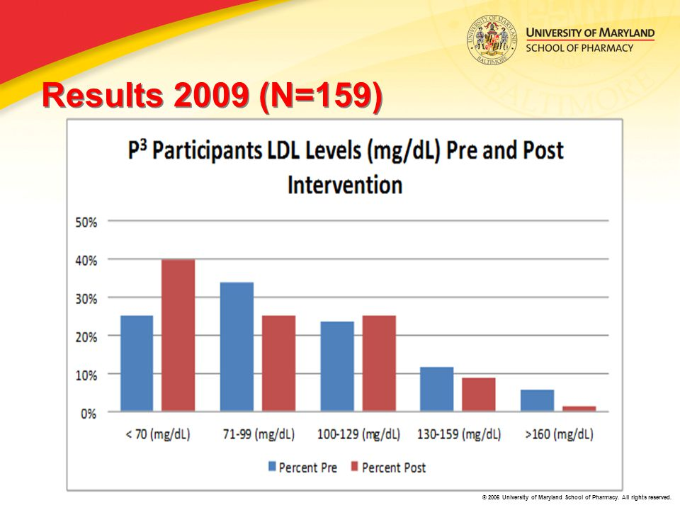 © 2006 University of Maryland School of Pharmacy. All rights reserved. Results 2009 (N=159)