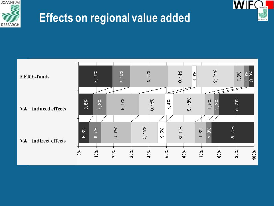 Effects on regional value added EFRE-funds VA – induced effects VA – indirect effects