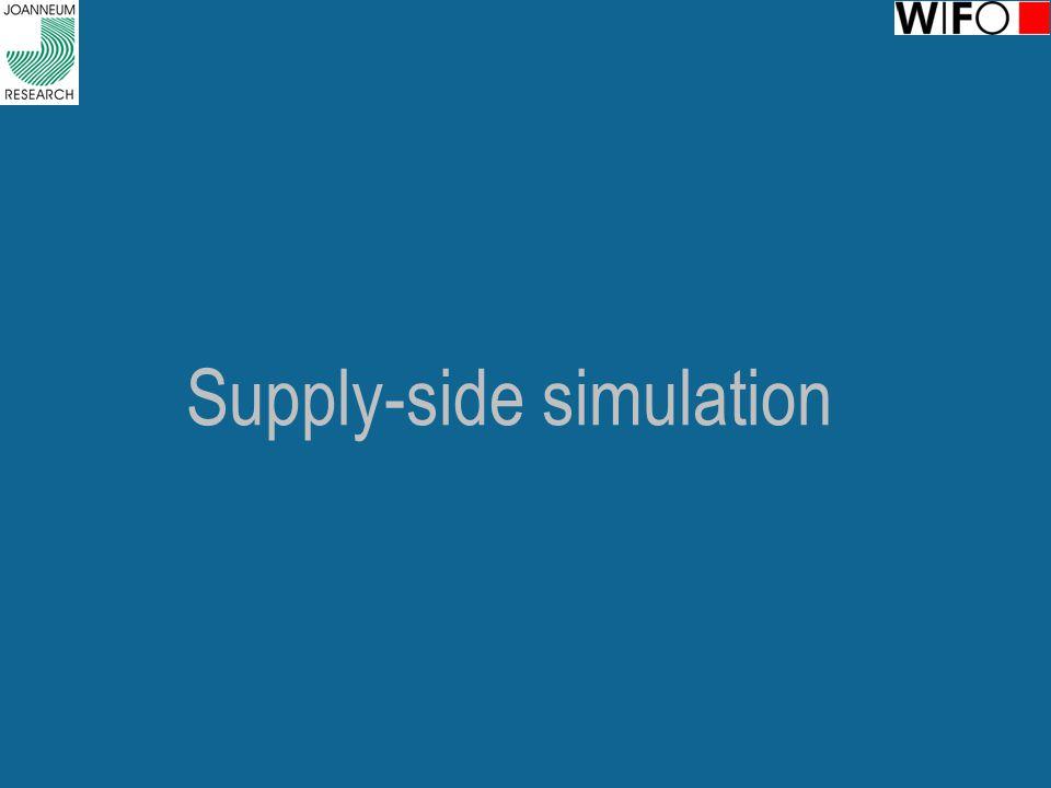 Supply-side simulation