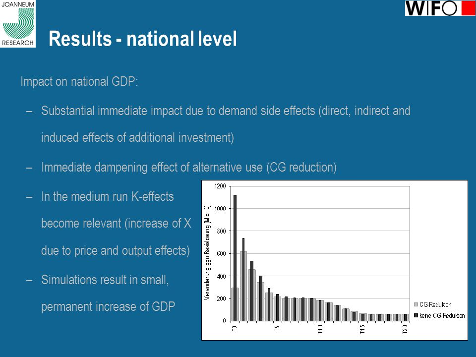 Results - national level Impact on national GDP: –Substantial immediate impact due to demand side effects (direct, indirect and induced effects of additional investment) –Immediate dampening effect of alternative use (CG reduction) –In the medium run K-effects become relevant (increase of X due to price and output effects) –Simulations result in small, permanent increase of GDP