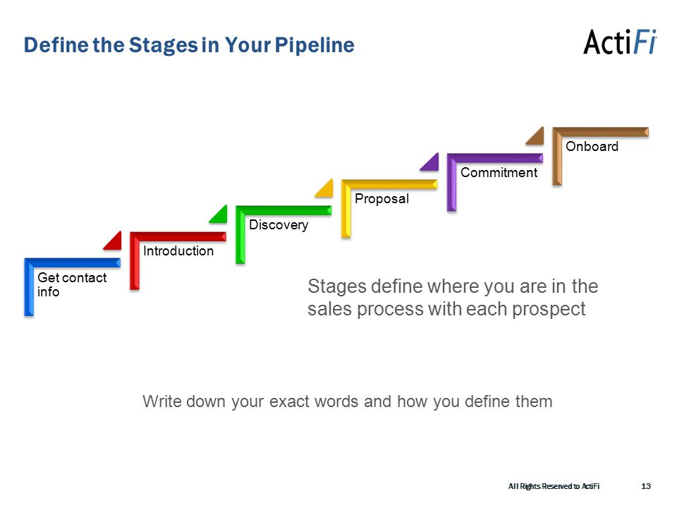 Define the Stages in Your Pipeline All Rights Reserved to ActiFi13 Get contact info Introduction Discovery Proposal Commitment Onboard Stages define where you are in the sales process with each prospect Write down your exact words and how you define them