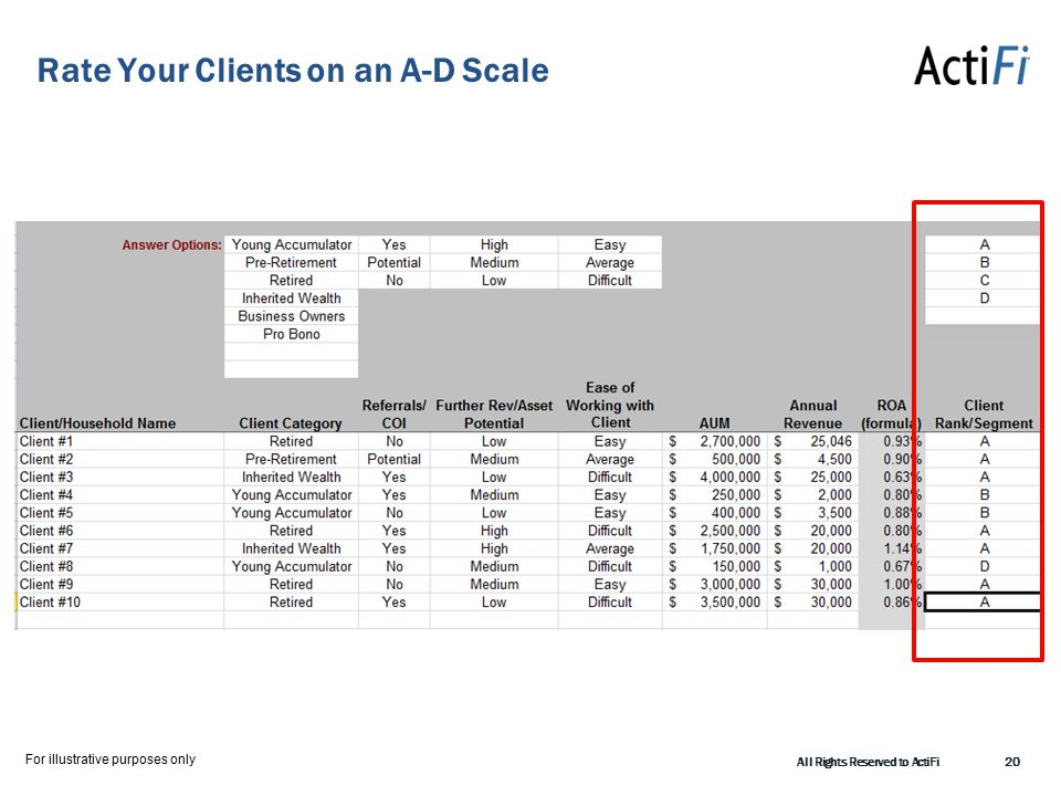 Rate Your Clients on an A-D Scale All Rights Reserved to ActiFi20 For illustrative purposes only
