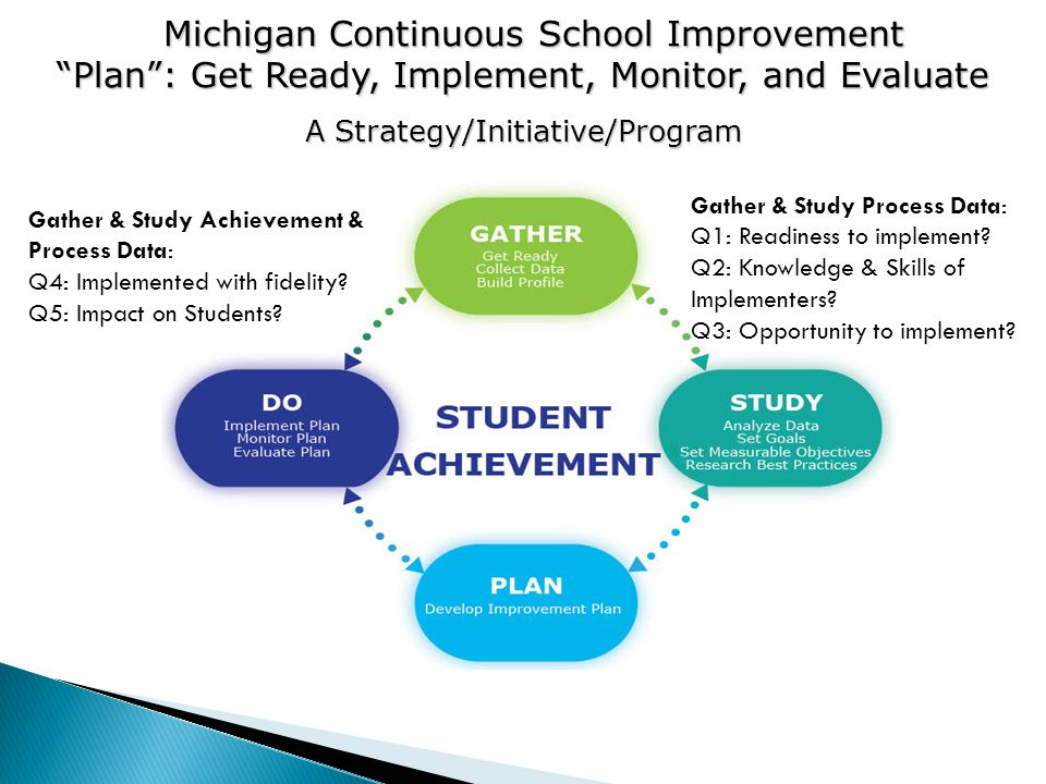Gather & Study Achievement & Process Data: Q4: Implemented with fidelity.