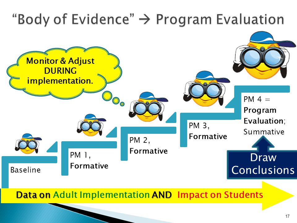 Baseline PM 1, Formative PM 2, Formative PM 3, Formative PM 4 = Program Evaluation; Summative 17 Draw Conclusions Monitor & Adjust DURING implementation.