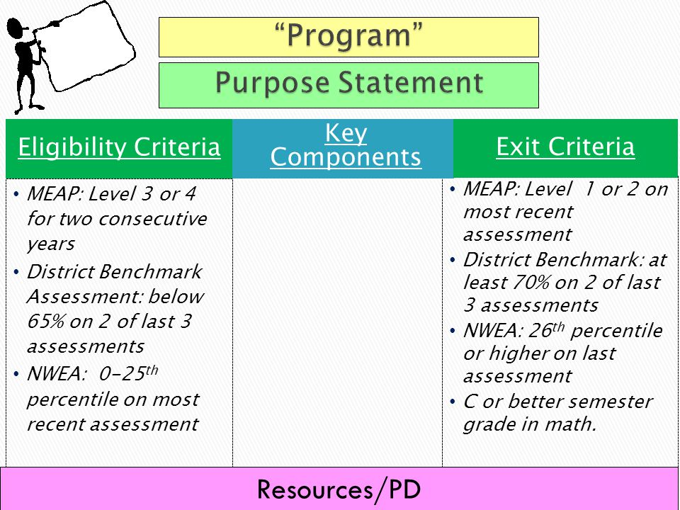 MEAP: Level 3 or 4 for two consecutive years District Benchmark Assessment: below 65% on 2 of last 3 assessments NWEA: 0-25 th percentile on most recent assessment MEAP: Level 1 or 2 on most recent assessment District Benchmark: at least 70% on 2 of last 3 assessments NWEA: 26 th percentile or higher on last assessment C or better semester grade in math.