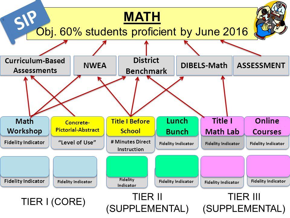 """Fidelity Indicator """"Level of Use"""" Fidelity Indicator Title I Math Lab # Minutes Direct Instruction Fidelity Indicator 53 MATH Obj. 60% students profic"""