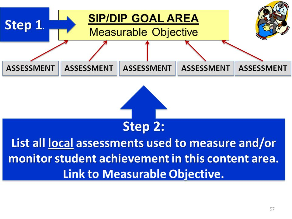 57 SIP/DIP GOAL AREA Measurable Objective ASSESSMENT Step 1 Step 1.
