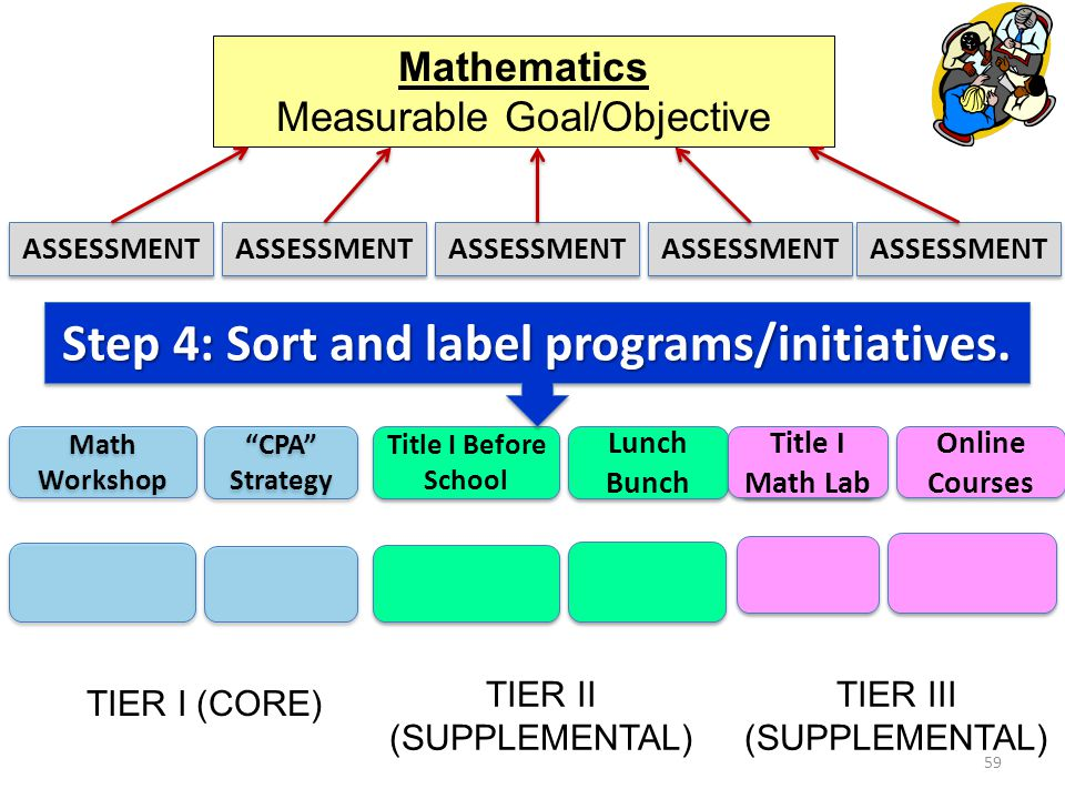 59 Mathematics Measurable Goal/Objective CPA Strategy Title I Before School Lunch Bunch Title I Lab Online Courses TIER I (CORE) TIER II (SUPPLEMENTAL) TIER III (SUPPLEMENTAL) ASSESSMENT Math Workshop Step 4: Sort and label programs/initiatives.