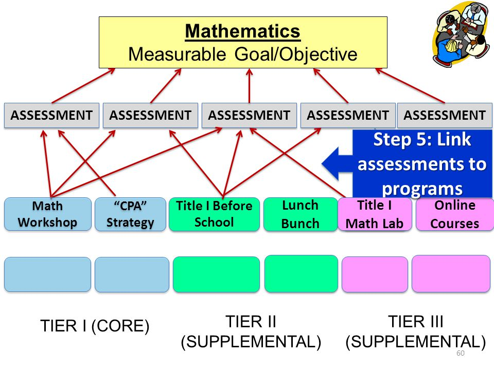 60 Mathematics Measurable Goal/Objective CPA Strategy Title I Before School Lunch Bunch Title I Lab Online Courses TIER I (CORE) TIER II (SUPPLEMENTAL) TIER III (SUPPLEMENTAL) ASSESSMENT Step 5: Link assessments to programs Title I Math Lab Math Workshop