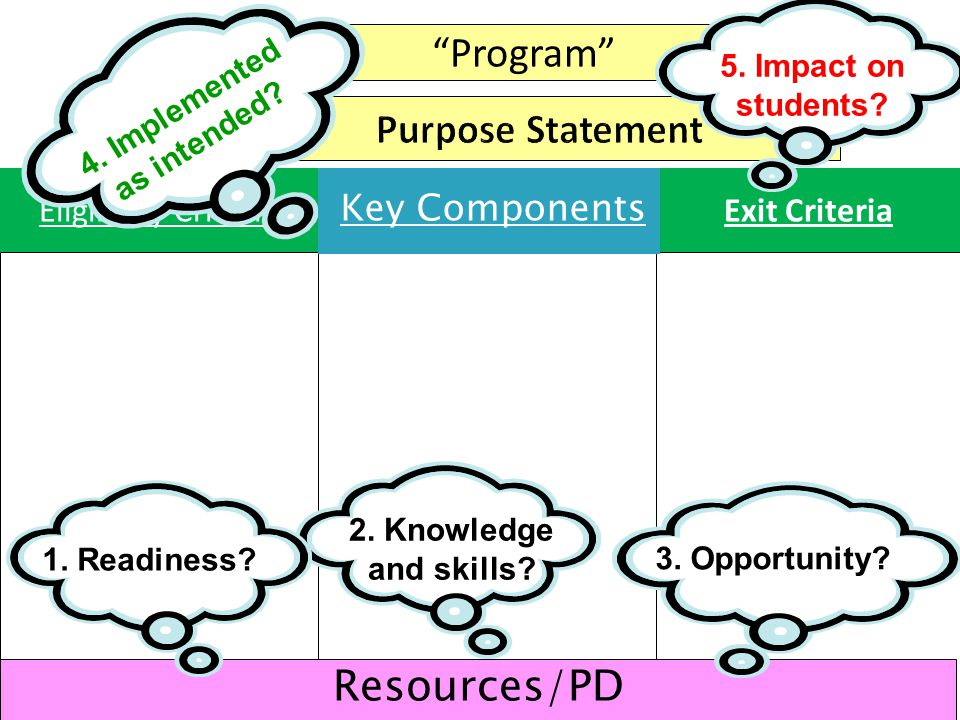 """""""Program"""" Eligibility CriteriaExit Criteria 68 Resources/PD 5. Impact on students? 4. Implemented as intended? 1. Readiness? 2. Knowledge and skills?"""
